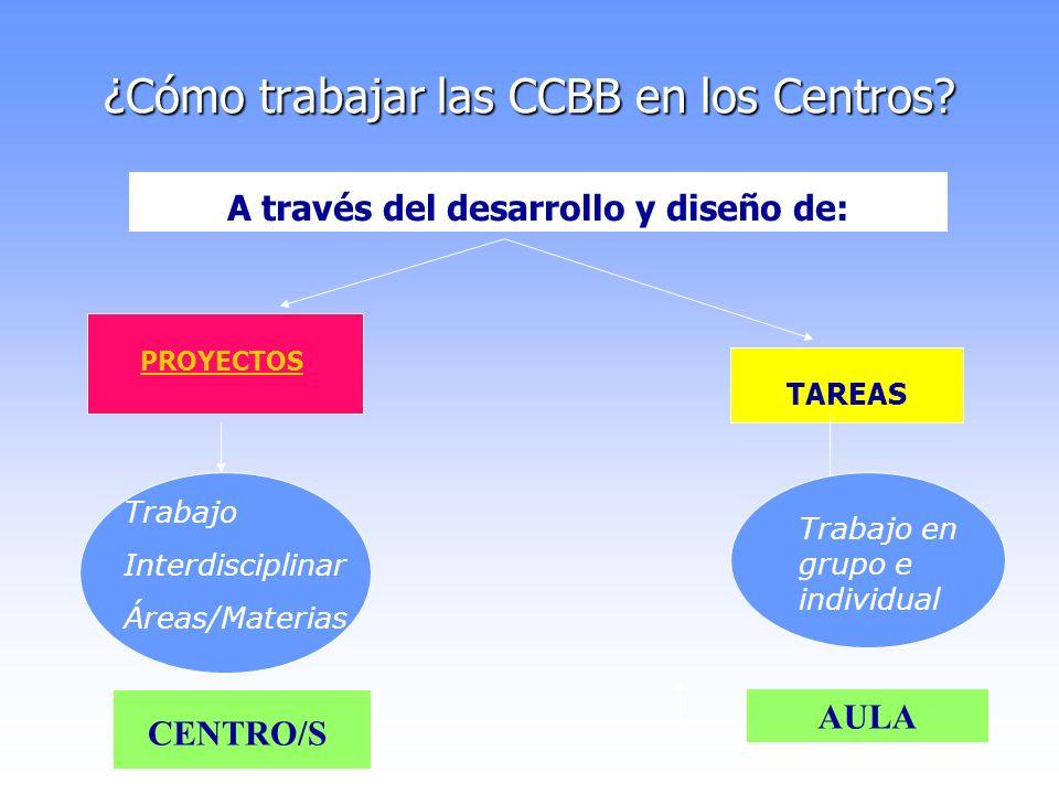 ¿Cómo trabajar las CCBB en los Centros? TAREAS Trabajo Interdisciplinar Áreas/Materias Trabajo en grupo e individual CENTRO/S AULA PROYECTOS A través