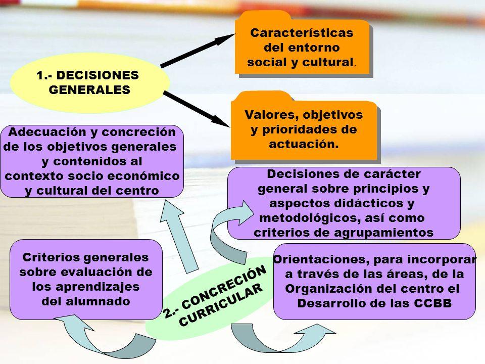 1.- DECISIONES GENERALES Características del entorno social y cultural. Valores, objetivos y prioridades de actuación. 2.- CONCRECIÓN CURRICULAR Adecu