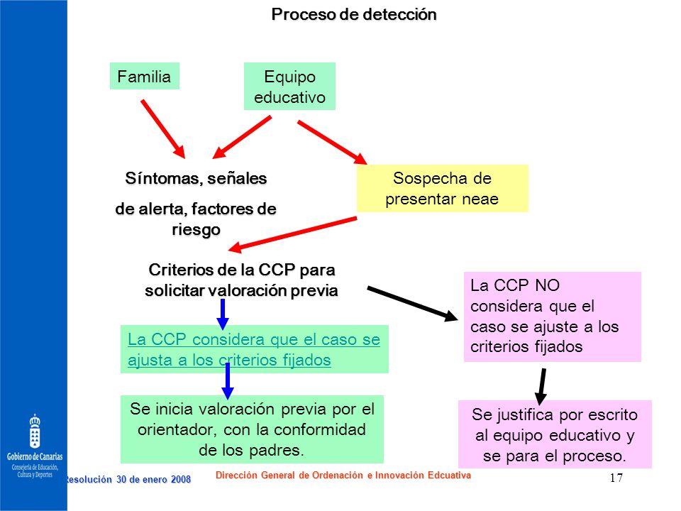 Resolución 30 de enero 2008 Resolución 30 de enero 2008 Dirección General de Ordenación e Innovación Edcuativa 17 PROCESO DE DETECCIÓN FamiliaEquipo e
