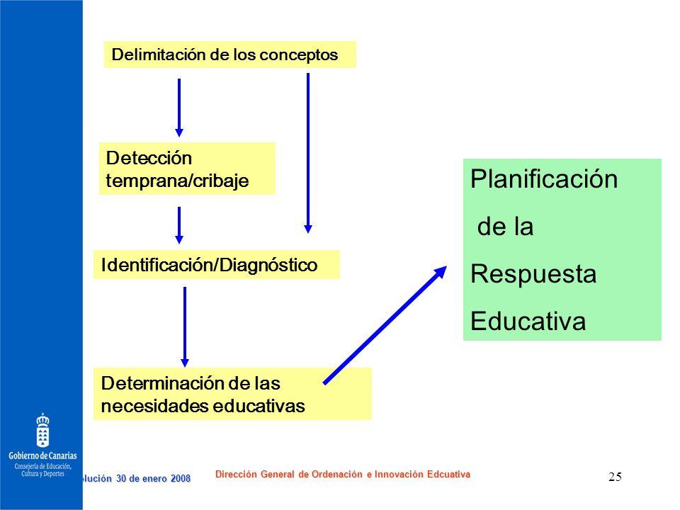 Resolución 30 de enero 2008 Resolución 30 de enero 2008 Dirección General de Ordenación e Innovación Edcuativa 25 Planificación de la Respuesta Educat