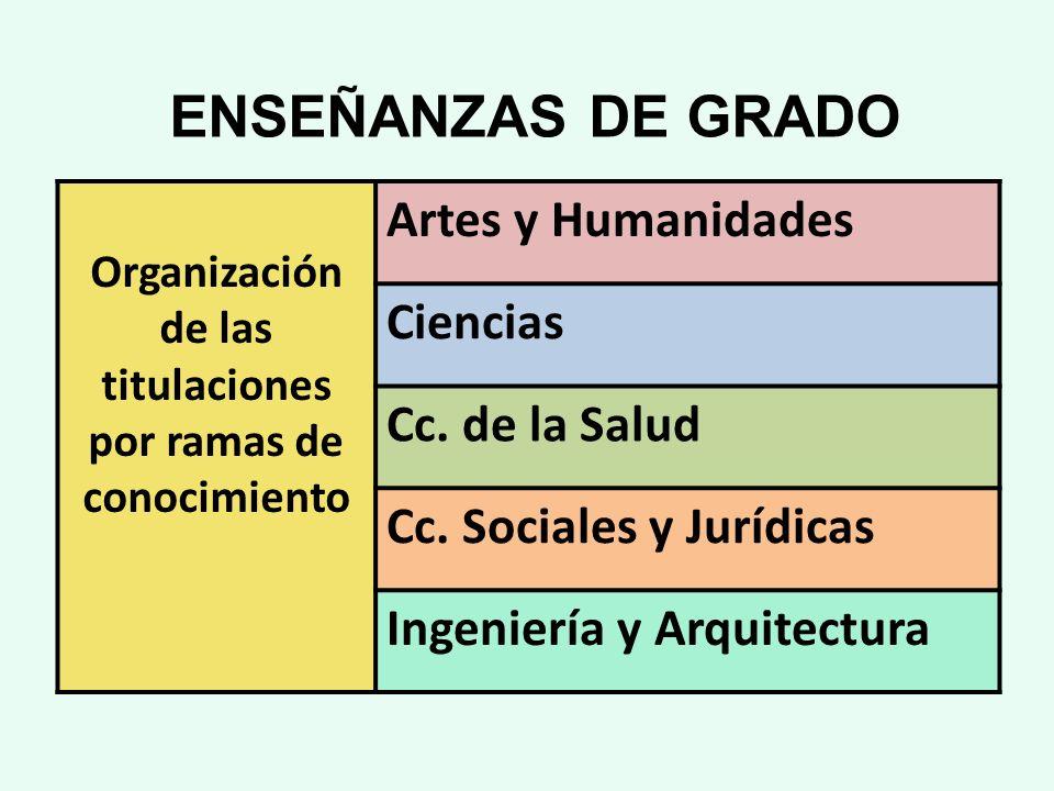 ENSEÑANZAS DE GRADO Organización de las titulaciones por ramas de conocimiento Artes y Humanidades Ciencias Cc. de la Salud Cc. Sociales y Jurídicas I