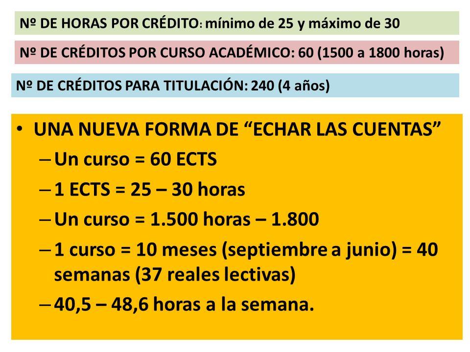 Nº DE HORAS POR CRÉDITO : mínimo de 25 y máximo de 30 Nº DE CRÉDITOS POR CURSO ACADÉMICO: 60 (1500 a 1800 horas) Nº DE CRÉDITOS PARA TITULACIÓN: 240 (