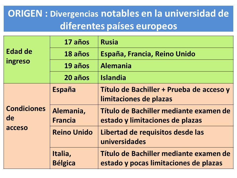 ORIGEN : Divergencias notables en la universidad de diferentes países europeos Estructuras FranciaLicencia Profesional (4) / Maestría (4-5) ItaliaLaurea (3) / Laurea Especializata (4-5) Reino UnidoBachelor (4) / Máster (5-6) EspañaDiplomado (3) / Licenciado (4-5-6) Calificaciones 1 - 10España 1 - 30Italia 1 - 20Francia 1 - 300Alemania A - EReino Unido