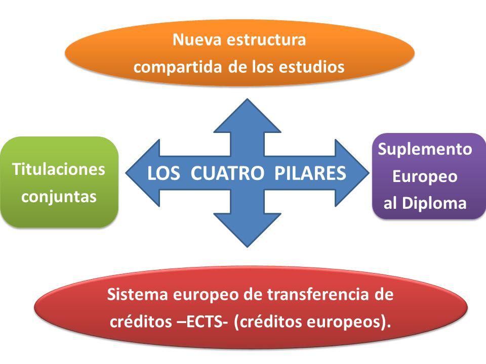 LOS CUATRO PILARES Nueva estructura compartida de los estudios Nueva estructura compartida de los estudios Titulaciones conjuntas Titulaciones conjunt