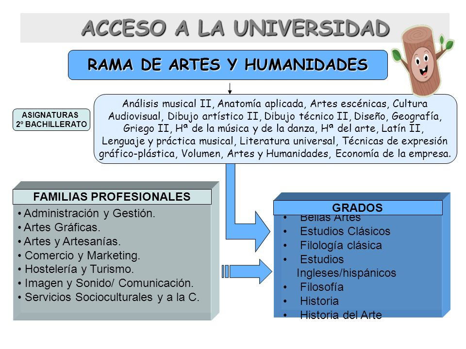 RAMA DE ARTES Y HUMANIDADES Análisis musical II, Anatomía aplicada, Artes escénicas, Cultura Audiovisual, Dibujo artístico II, Dibujo técnico II, Dise