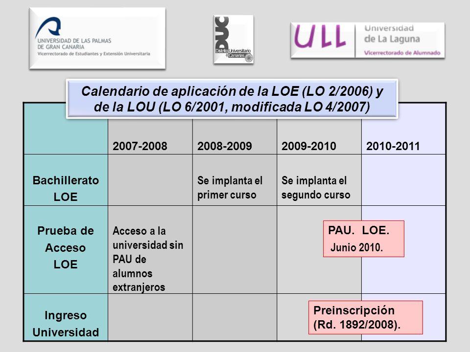 Bachillerato LOE Prueba de Acceso LOE Ingreso Universidad 2007-2008 Acceso a la universidad sin PAU de alumnos extranjeros 2008-2009 Se implanta el primer curso 2009-2010 Se implanta el segundo curso 2010-2011 Calendario de aplicación de la LOE (LO 2/2006) y de la LOU (LO 6/2001, modificada LO 4/2007) PAU.
