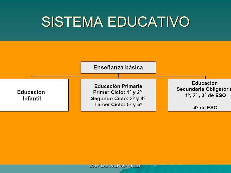 EOEP LAS PALMAS-MILLER SISTEMA EDUCATIVO