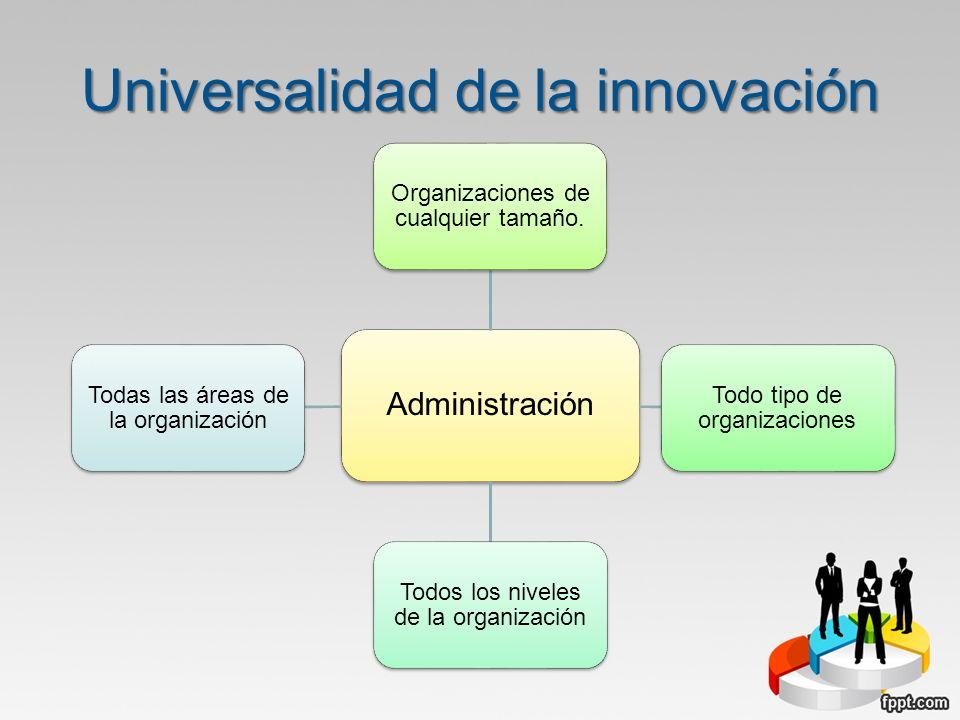 Universalidad de la innovación Administración Organizaciones de cualquier tamaño. Todo tipo de organizaciones Todos los niveles de la organización Tod