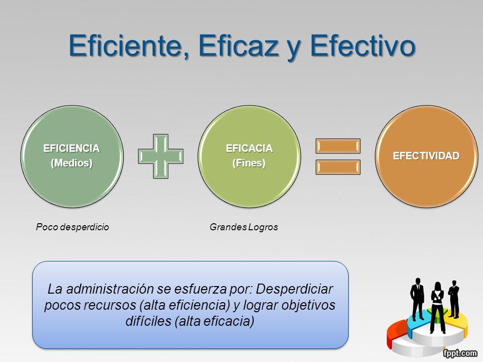 Eficiente, Eficaz y Efectivo EFICIENCIA(Medios)EFICACIA(Fines)EFECTIVIDAD Poco desperdicioGrandes Logros La administración se esfuerza por: Desperdici