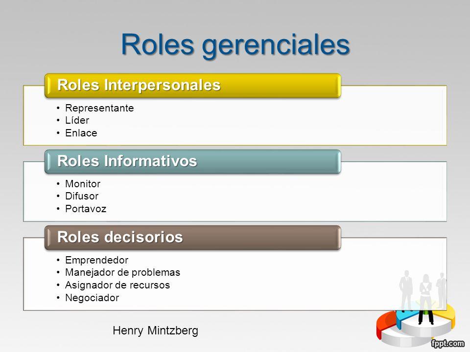 Roles gerenciales Representante Líder Enlace Roles Interpersonales Monitor Difusor Portavoz Roles Informativos Emprendedor Manejador de problemas Asig