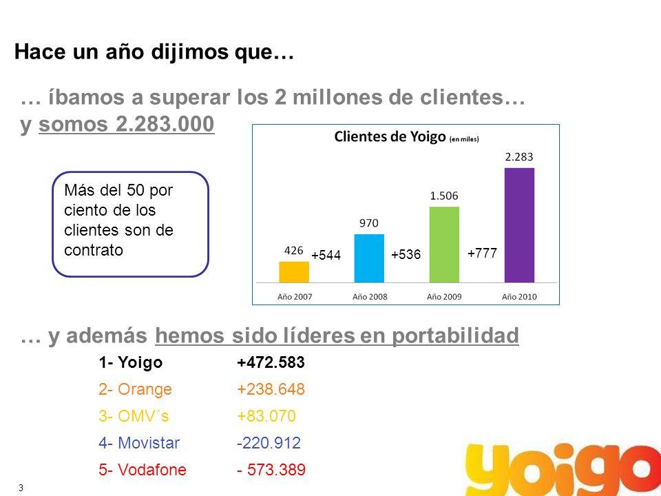 3 Hace un año dijimos que… … íbamos a superar los 2 millones de clientes… y somos 2.283.000 … y además hemos sido líderes en portabilidad +544 +536 +7