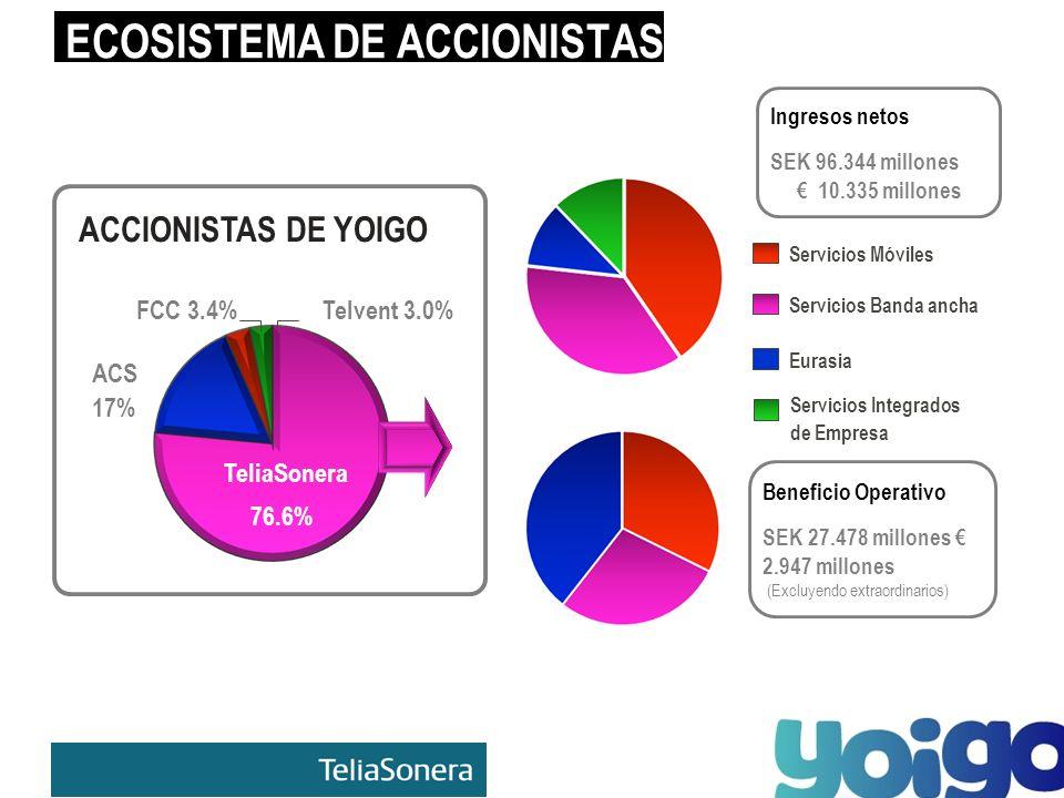 ECOSISTEMA DE ACCIONISTAS ACCIONISTAS DE YOIGO 76.6% TeliaSonera 17% ACS FCC 3.4%Telvent 3.0% Beneficio Operativo SEK 27.478 millones 2.947 millones (