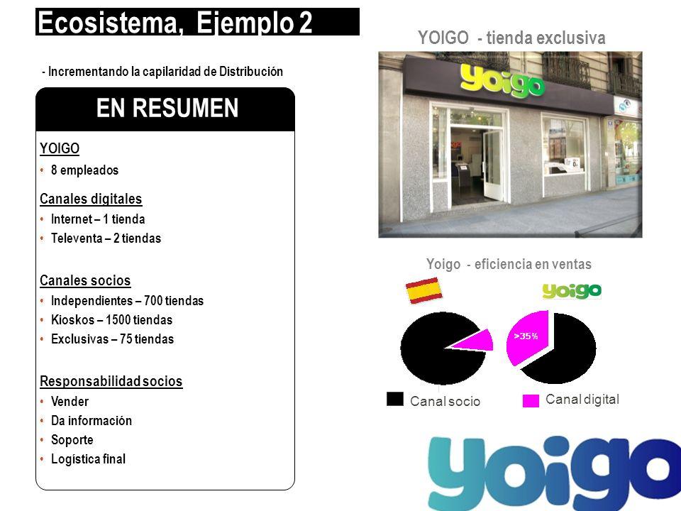 YOIGO 8 empleados Canales digitales Internet – 1 tienda Televenta – 2 tiendas Canales socios Independientes – 700 tiendas Kioskos – 1500 tiendas Exclu