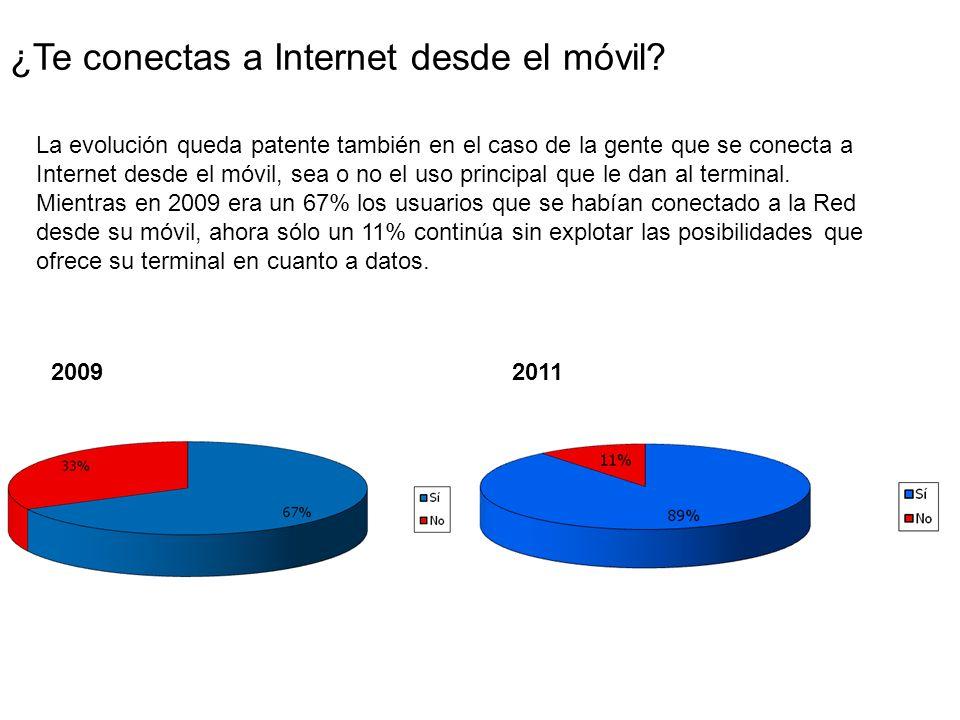 ¿Te conectas a Internet desde el móvil.