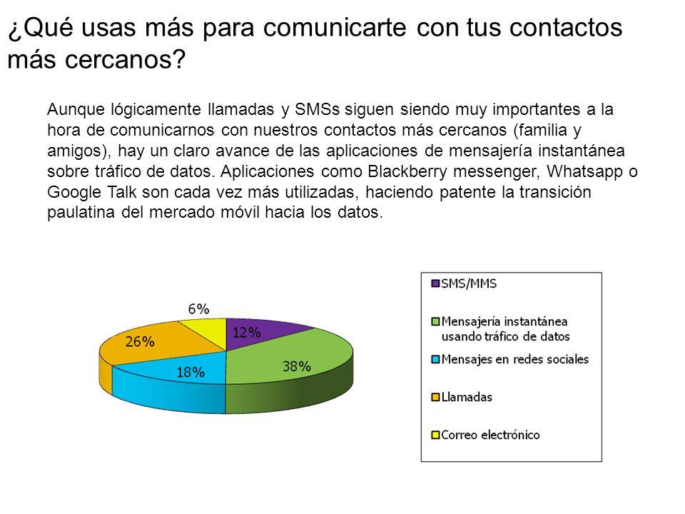 ¿Qué usas más para comunicarte con tus contactos más cercanos.