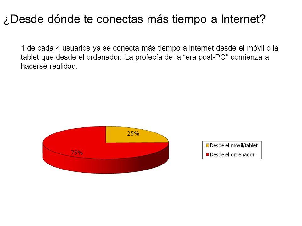 ¿Desde dónde te conectas más tiempo a Internet.