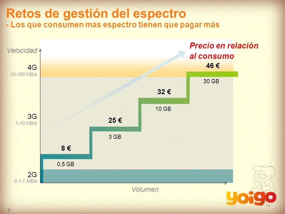 7 Precio en relación al consumo Volumen Velocidad 2G 3G 4G 1-10 MB/s 10-100 MB/s 0,1-1 MB/s 32 8 25 0,5 GB 3 GB 10 GB 30 GB 46 Retos de gestión del es