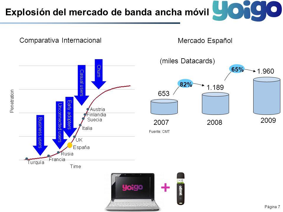 Página 8 Velocidad diez mil veces más rápida en 10 años WAP Data 2009 1999 Digital GSM/GPRS A partir de 9.6 kbpsDigital IP 3G hasta 14.4 Mbits/segundoIP 4G 100 Mbits/segundo4G