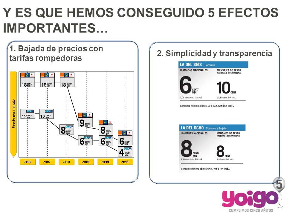 Y ES QUE HEMOS CONSEGUIDO 5 EFECTOS IMPORTANTES… 1. Bajada de precios con tarifas rompedoras 2. Simplicidad y transparencia