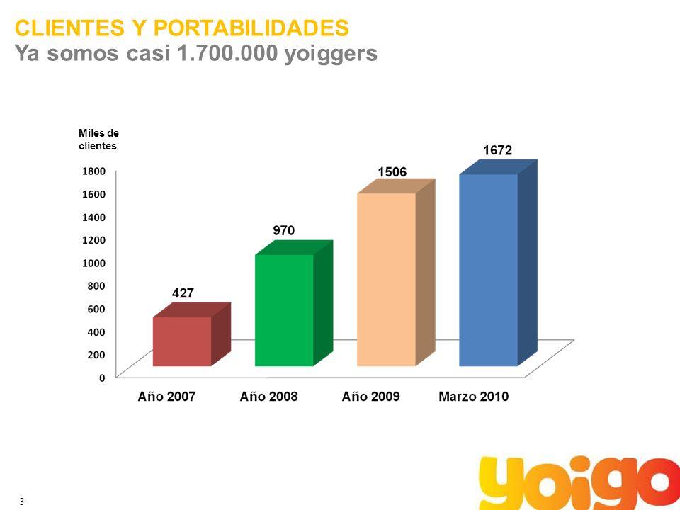 3 CLIENTES Y PORTABILIDADES Ya somos casi 1.700.000 yoiggers Miles de clientes