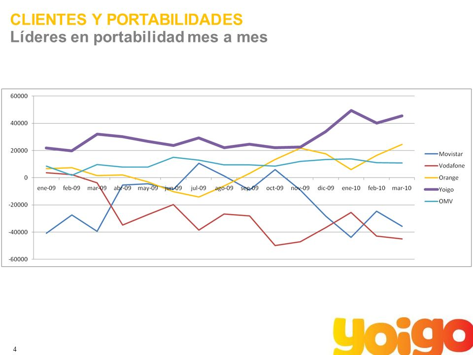 4 CLIENTES Y PORTABILIDADES Líderes en portabilidad mes a mes