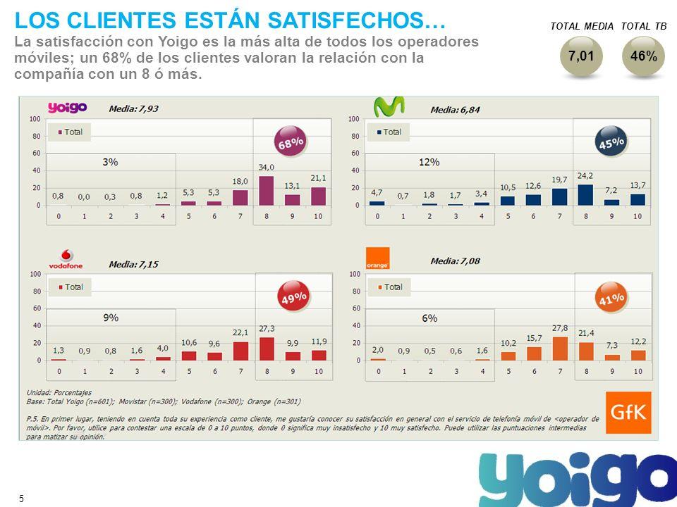 5 LOS CLIENTES ESTÁN SATISFECHOS… La satisfacción con Yoigo es la más alta de todos los operadores móviles; un 68% de los clientes valoran la relación con la compañía con un 8 ó más.