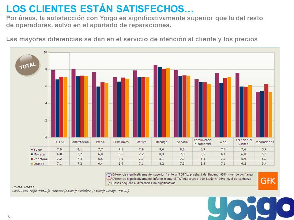 6 LOS CLIENTES ESTÁN SATISFECHOS… Por áreas, la satisfacción con Yoigo es significativamente superior que la del resto de operadores, salvo en el apartado de reparaciones.