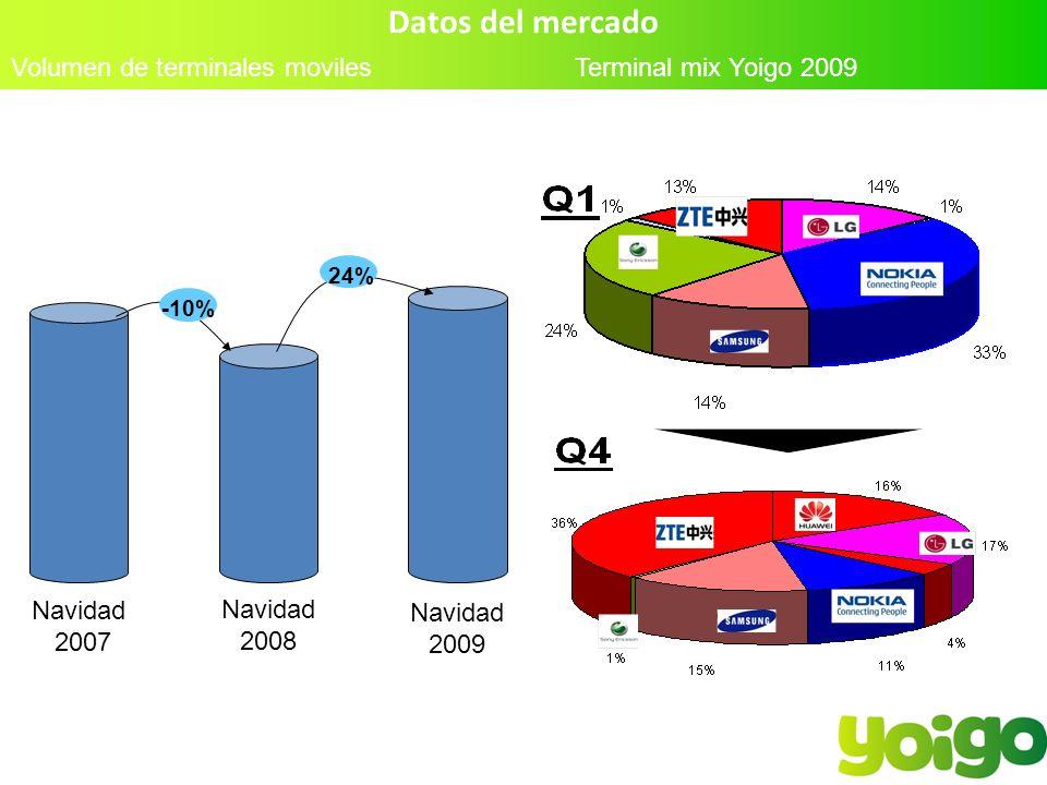 Datos del mercado Volumen de terminales moviles Terminal mix Yoigo 2009 Navidad 2007 Navidad 2008 Navidad 2009 -10% 24%
