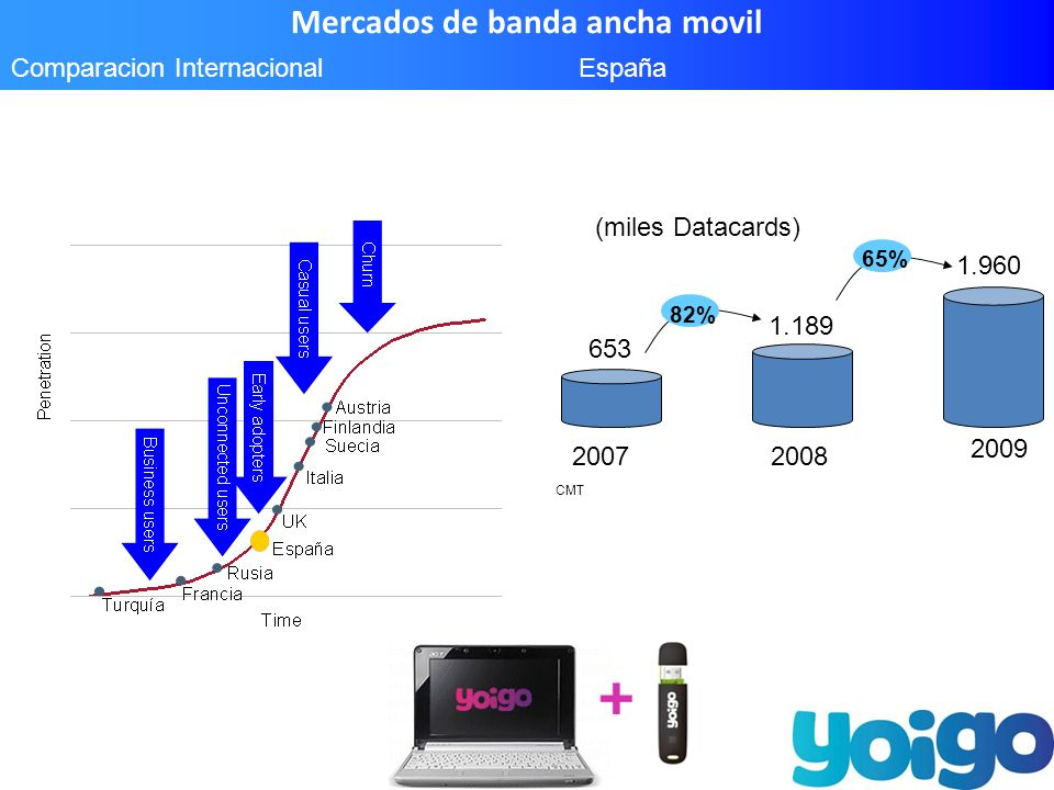 Mercados de banda ancha movil Comparacion Internacional 2007 2008 2009 CMT 1.189 1.960 653 82% 65% España (miles Datacards)