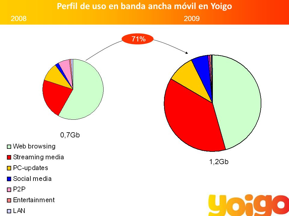 Datos del mercado Tiendas 30% Cobertura 13%