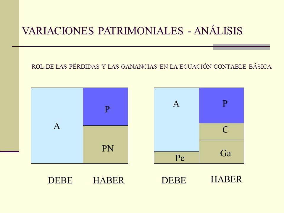 ROL DE LAS PÉRDIDAS Y LAS GANANCIAS EN LA ECUACIÓN CONTABLE BÁSICA A A P PN AP C Pe Ga DEBE HABER VARIACIONES PATRIMONIALES - ANÁLISIS