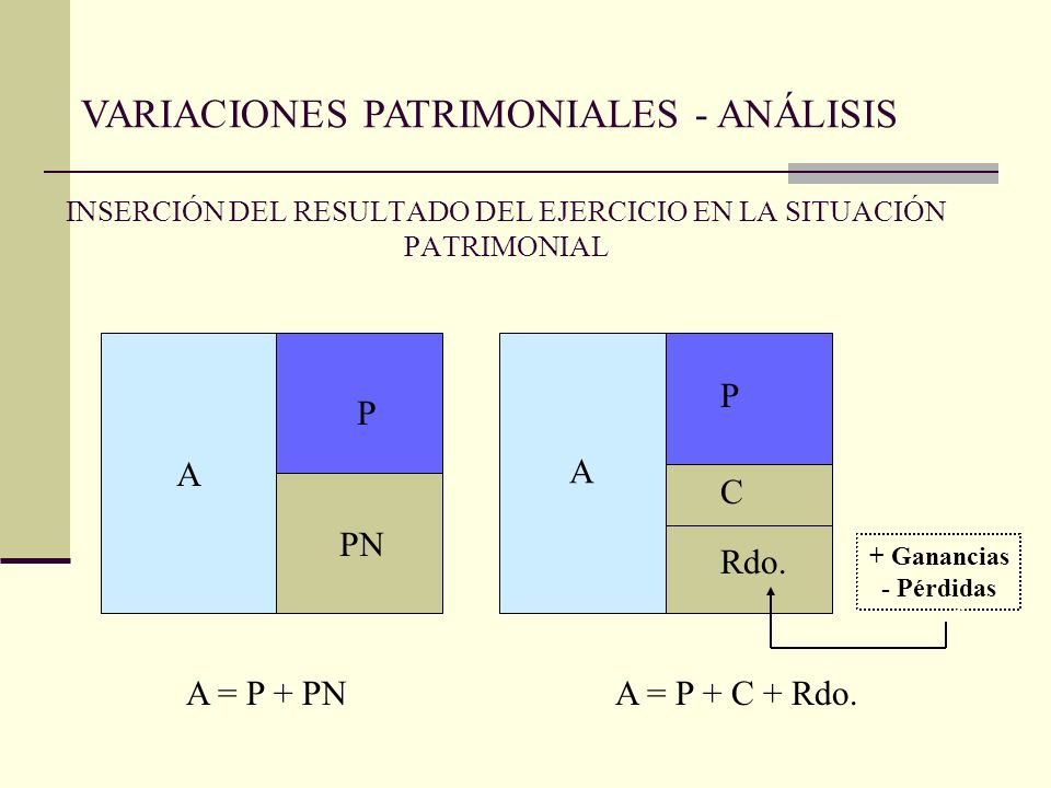 INSERCIÓN DEL RESULTADO DEL EJERCICIO EN LA SITUACIÓN PATRIMONIAL A A P PN A P C Rdo. A = P + PNA = P + C + Rdo. + Ganancias - Pérdidas VARIACIONES PA