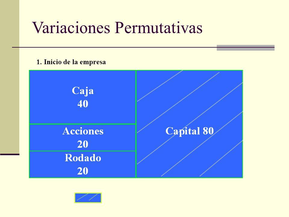 Inversión o riqueza neta de la empresa 1. Inicio de la empresa Variaciones Permutativas
