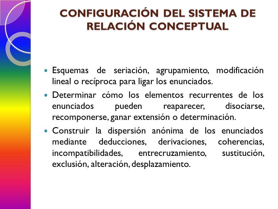 CONFIGURACIÓN DEL SISTEMA DE RELACIÓN CONCEPTUAL Esquemas de seriación, agrupamiento, modificación lineal o recíproca para ligar los enunciados. Deter