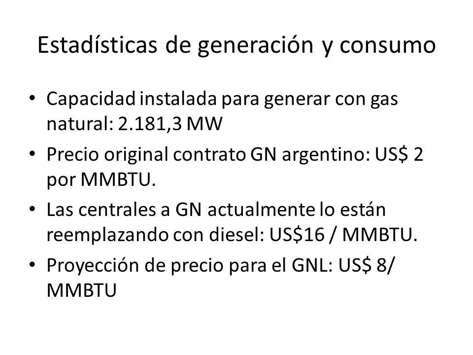 Estadísticas de generación y consumo Capacidad instalada para generar con gas natural: 2.181,3 MW Precio original contrato GN argentino: US$ 2 por MMBTU.