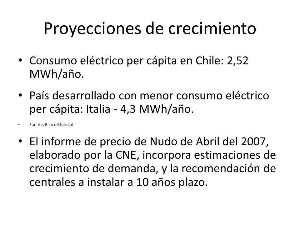 Proyecciones de crecimiento Consumo eléctrico per cápita en Chile: 2,52 MWh/año. País desarrollado con menor consumo eléctrico per cápita: Italia - 4,