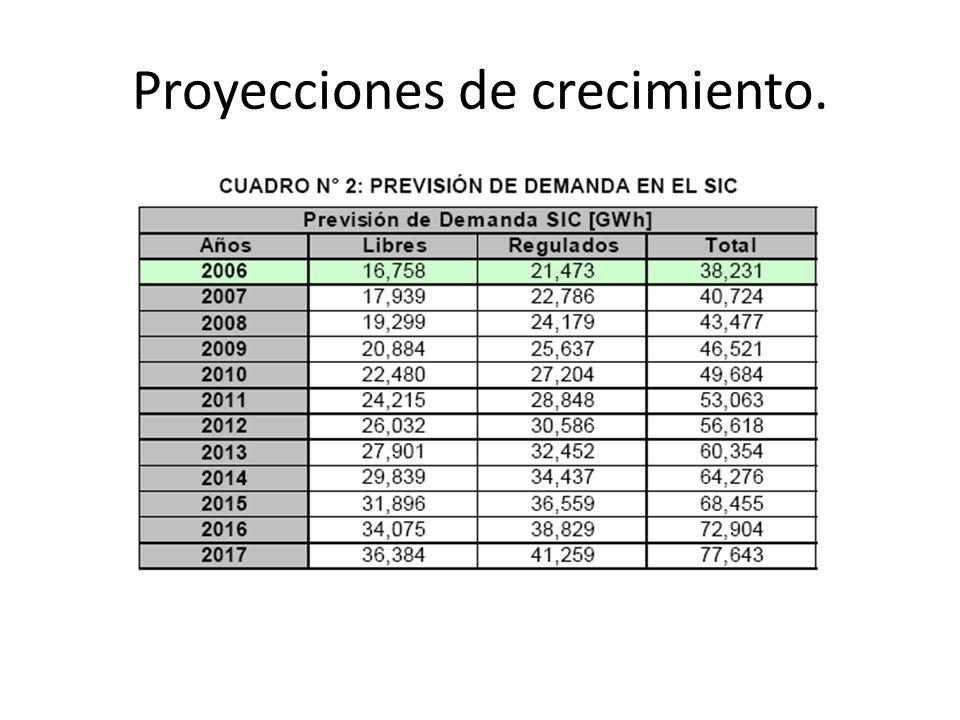 Proyecciones de crecimiento.