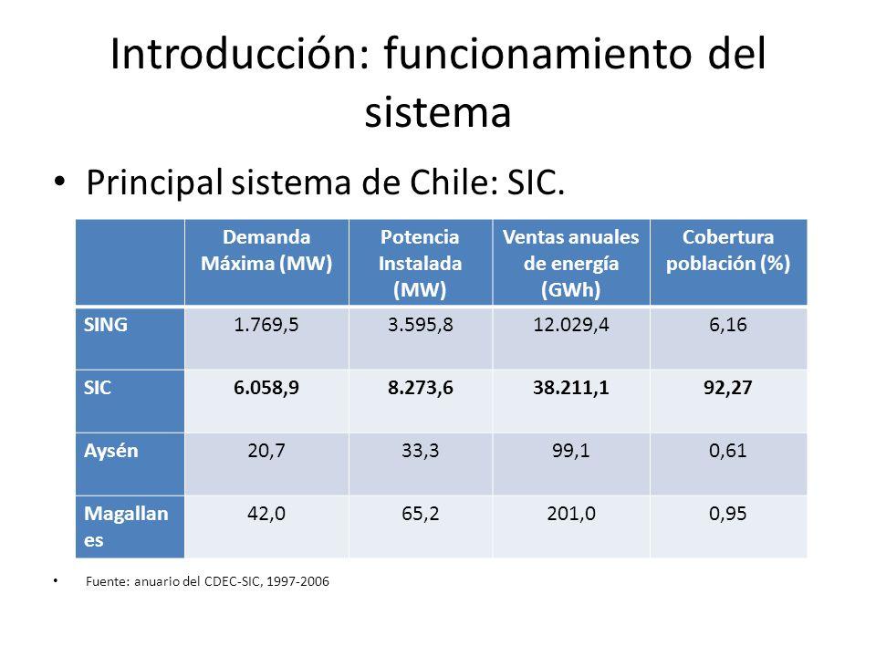 Introducción: funcionamiento del sistema Principal sistema de Chile: SIC. Fuente: anuario del CDEC-SIC, 1997-2006 Demanda Máxima (MW) Potencia Instala