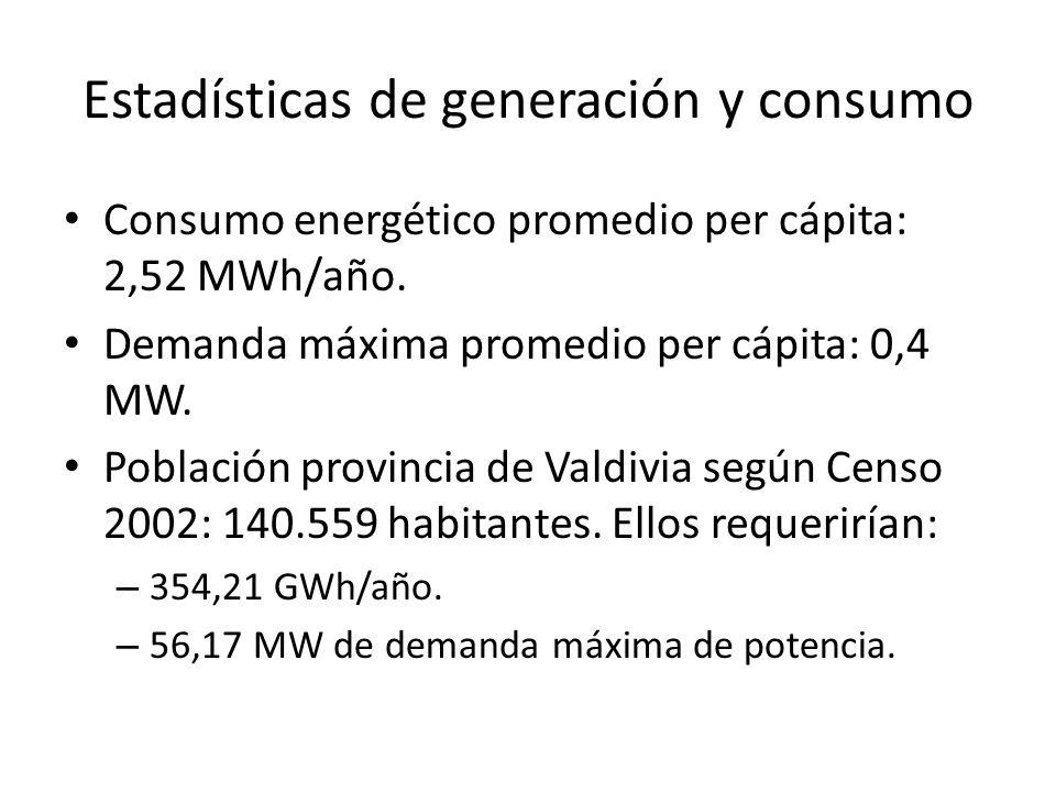 Estadísticas de generación y consumo Consumo energético promedio per cápita: 2,52 MWh/año. Demanda máxima promedio per cápita: 0,4 MW. Población provi
