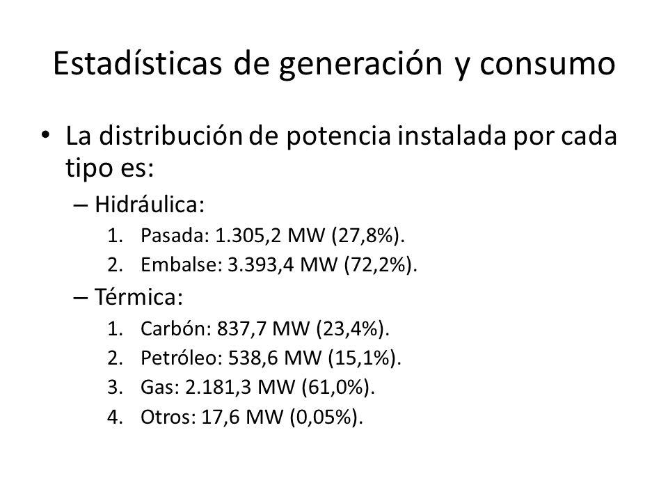 Estadísticas de generación y consumo La distribución de potencia instalada por cada tipo es: – Hidráulica: 1.Pasada: 1.305,2 MW (27,8%). 2.Embalse: 3.