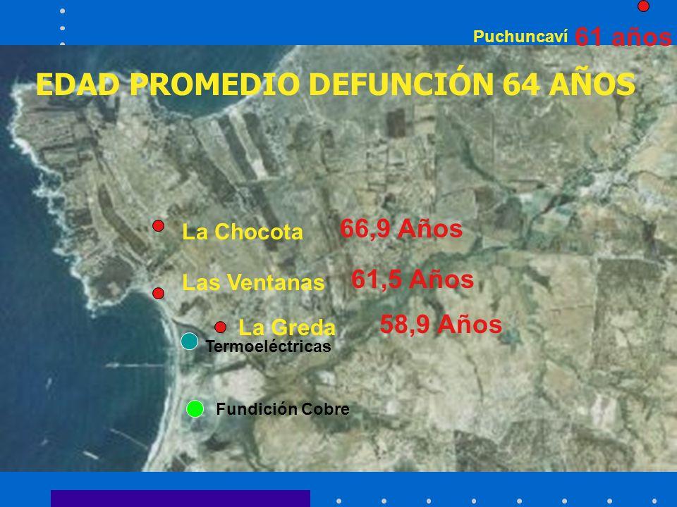 La Chocota La Greda Las Ventanas Puchuncaví EDAD PROMEDIO DEFUNCIÓN 64 AÑOS 66,9 Años 61,5 Años 61 años 58,9 Años Termoeléctricas Fundición Cobre
