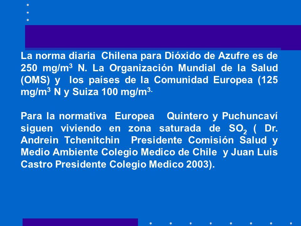 La norma diaria Chilena para Dióxido de Azufre es de 250 mg/m 3 N. La Organización Mundial de la Salud (OMS) y los países de la Comunidad Europea (125