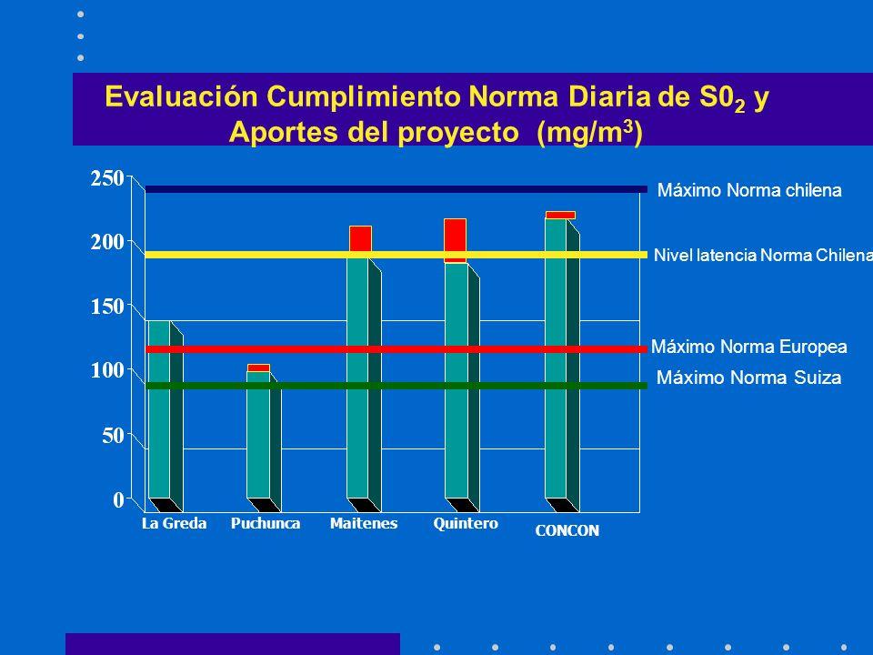 Evaluación Cumplimiento Norma Diaria de S0 2 y Aportes del proyecto (mg/m 3 ) MaitenesLa GredaPuchuncaQuintero CONCON Máximo Norma Suiza Nivel latenci