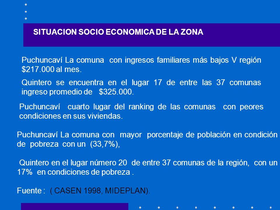 SITUACION SOCIO ECONOMICA DE LA ZONA Puchuncaví La comuna con ingresos familiares más bajos V región $217.000 al mes. Quintero se encuentra en el luga