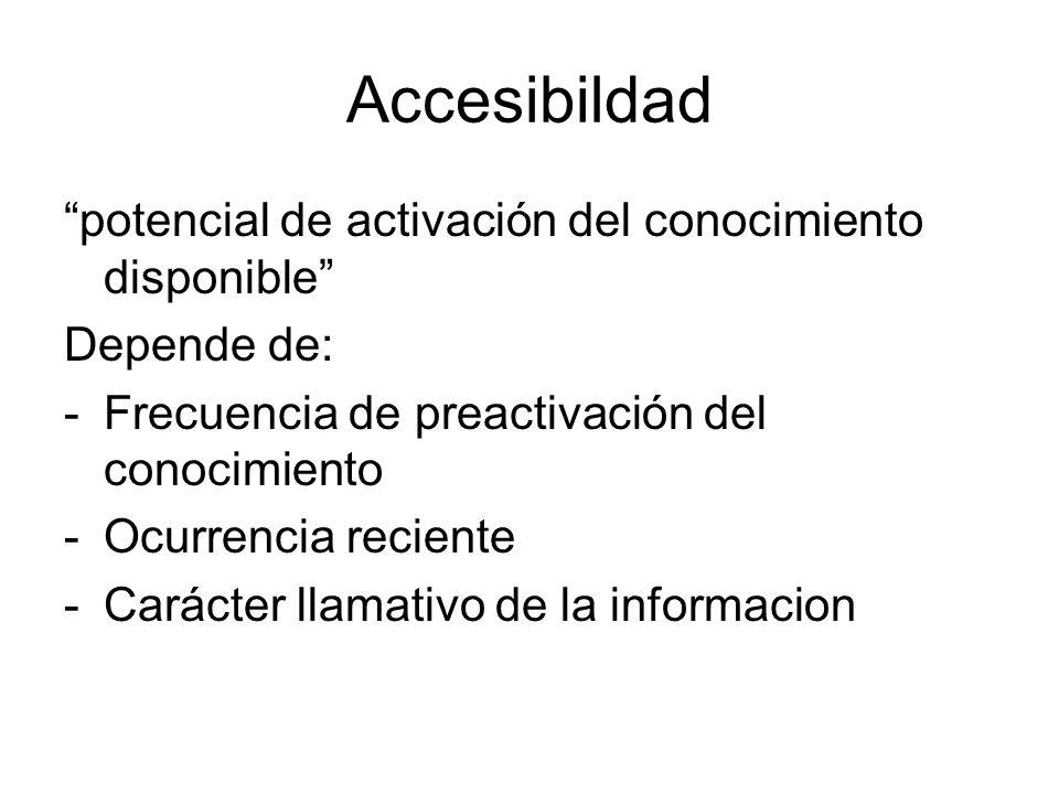 Accesibildad potencial de activación del conocimiento disponible Depende de: -Frecuencia de preactivación del conocimiento -Ocurrencia reciente -Carác