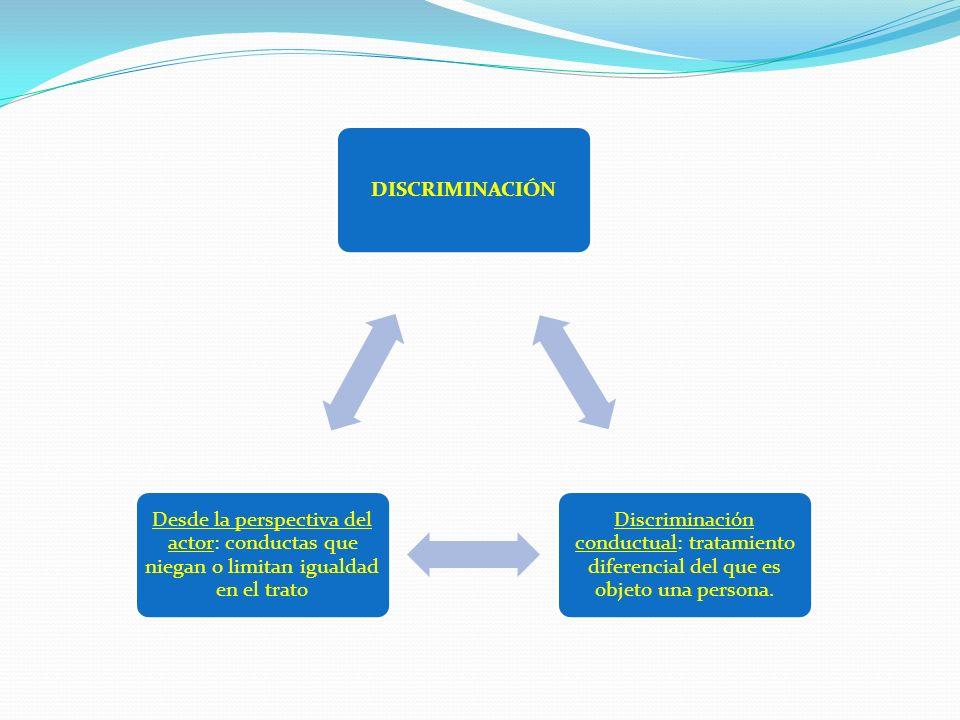 DISCRIMINACIÓN Discriminación conductual: tratamiento diferencial del que es objeto una persona. Desde la perspectiva del actor: conductas que niegan