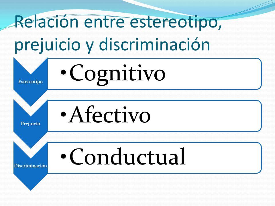 Relación entre estereotipo, prejuicio y discriminación Estereotipo Cognitivo Prejuicio Afectivo Discriminación Conductual