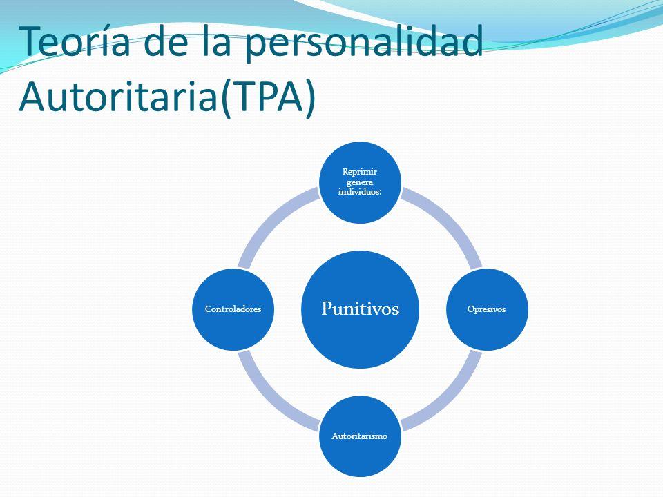 Teoría de la personalidad Autoritaria(TPA) Punitivos Reprimir genera individuos: OpresivosAutoritarismoControladores