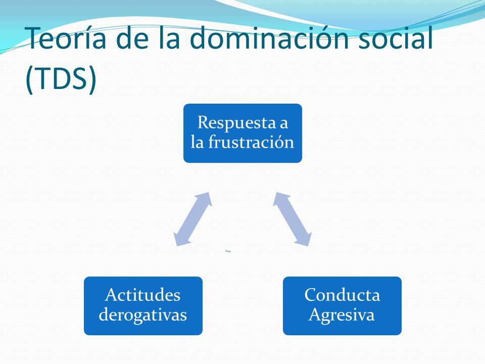 Teoría de la dominación social (TDS) Respuesta a la frustración Conducta Agresiva Actitudes derogativas