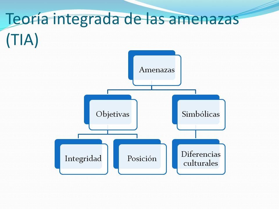 Teoría integrada de las amenazas (TIA) AmenazasObjetivasIntegridadPosiciónSimbólicas Diferencias culturales